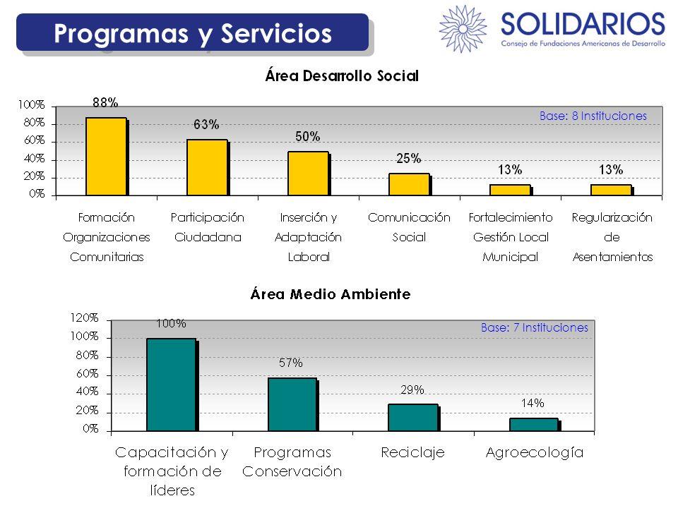 Base: 7 Instituciones Base: 8 Instituciones Programas y Servicios
