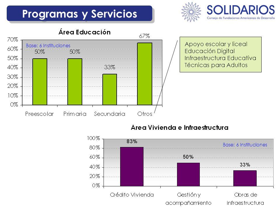 Base: 6 Instituciones Programas y Servicios Apoyo escolar y liceal Educación Digital Infraestructura Educativa Técnicas para Adultos
