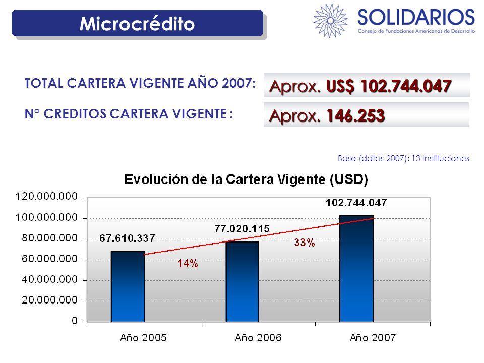 Microcrédito Aprox. 146.253 N° CREDITOS CARTERA VIGENTE : Aprox. US$ 102.744.047 TOTAL CARTERA VIGENTE AÑO 2007: Base (datos 2007): 13 Instituciones