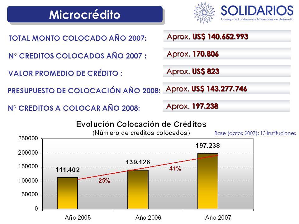 Microcrédito Aprox. US$ 140.652.993 TOTAL MONTO COLOCADO AÑO 2007: Aprox. 170.806 N° CREDITOS COLOCADOS AÑO 2007 : Aprox. US$ 823 VALOR PROMEDIO DE CR