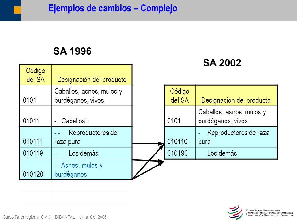 Curso Taller regional OMC – BID/INTAL Lima, Oct.2006 Ejemplos de cambios – Complejo Código del SA Designación del producto 0101 Caballos, asnos, mulos