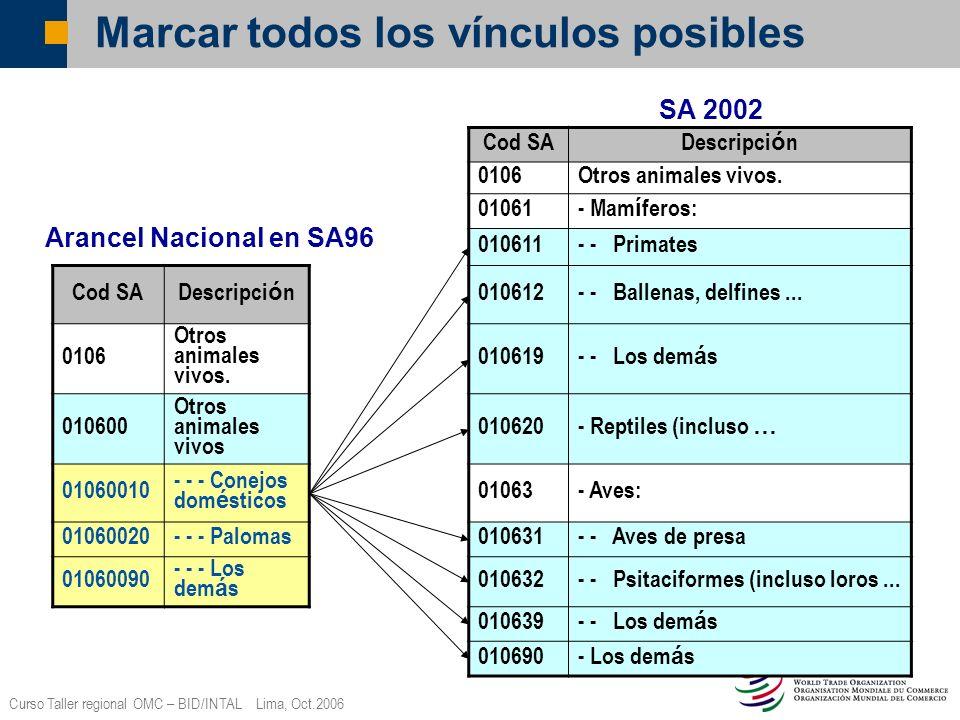 Curso Taller regional OMC – BID/INTAL Lima, Oct.2006 Marcar todos los vínculos posibles Cod SA Descripci ó n 0106Otros animales vivos. 01061 - Mam í f