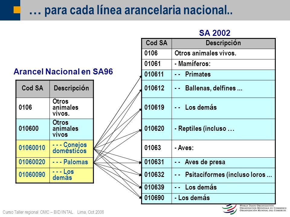 Curso Taller regional OMC – BID/INTAL Lima, Oct.2006 … para cada l í nea arancelaria nacional.. Cod SA Descripci ó n 0106Otros animales vivos. 01061 -