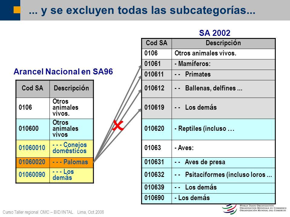 Curso Taller regional OMC – BID/INTAL Lima, Oct.2006... y se excluyen todas las subcategorías... Cod SA Descripci ó n 0106Otros animales vivos. 01061