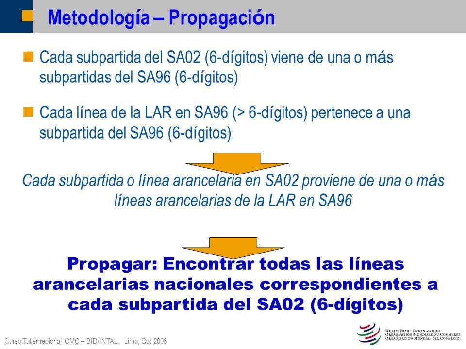 Curso Taller regional OMC – BID/INTAL Lima, Oct.2006 Metodolog í a – Propagaci ó n Cada subpartida del SA02 (6-d í gitos) viene de una o m á s subpart