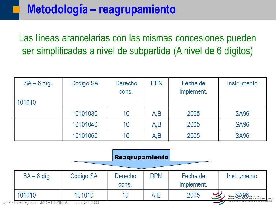 Curso Taller regional OMC – BID/INTAL Lima, Oct.2006 Metodolog í a – reagrupamiento SA – 6 díg.Código SADerecho cons. DPNFecha de Implement. Instrumen