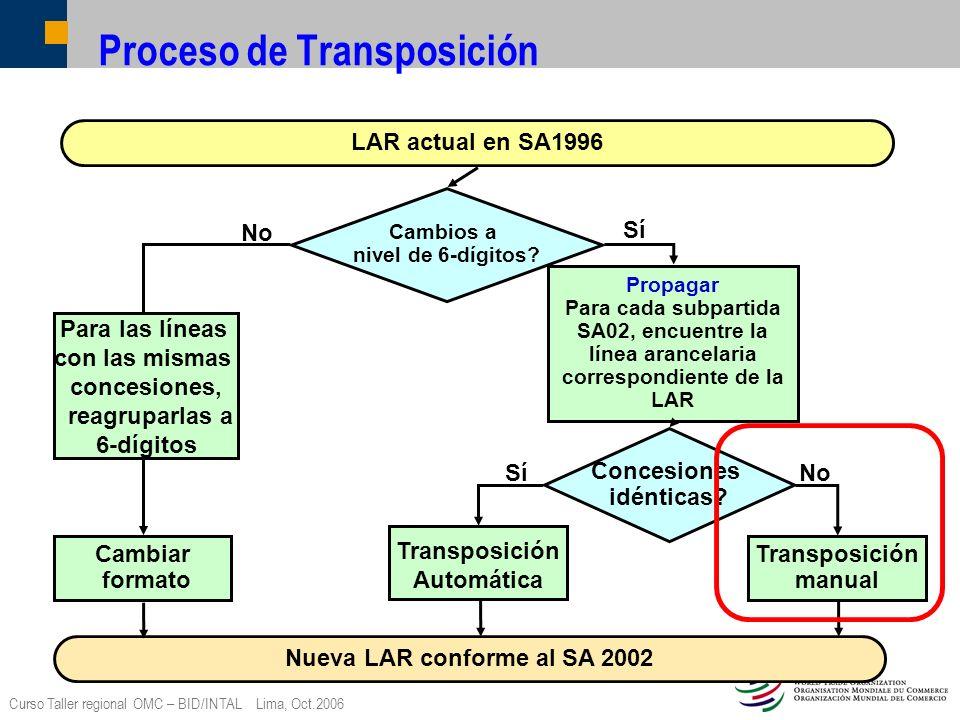 Curso Taller regional OMC – BID/INTAL Lima, Oct.2006 Proceso de Transposición Cambios a nivel de 6-dígitos? LAR actual en SA1996 Nueva LAR conforme al