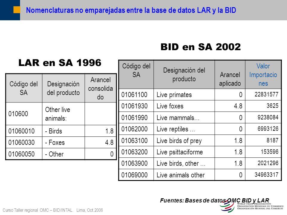 Curso Taller regional OMC – BID/INTAL Lima, Oct.2006 Nueva tabla Concession en SA 2002 La nueva tabla en SA2002 abarca todas las líneas arancelarias consolidadas con los datos siguientes con respecto a cada línea arancelario (incluso sufijos o Ex) Designación del producto Período de aplicación (si el año de aplicación es posterior a 2005) Derecho final consolidado Demás derechos y cargas Salvaguardia especial Instrumento jurídico actual DPN actuales (cuando se disponga de la información en la LAR) Período de aplicación (si el año de aplicación es posterior a 2005) Indicador de certificación
