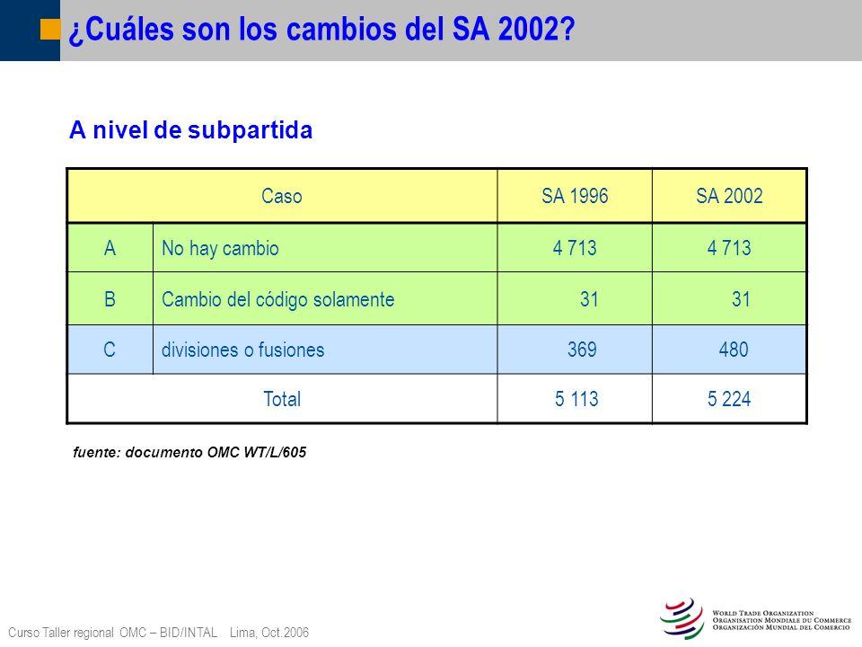 Curso Taller regional OMC – BID/INTAL Lima, Oct.2006 Ejemplos de cambios – Divisiones Código del SA Designación del producto 0106Los demás animales vivos.