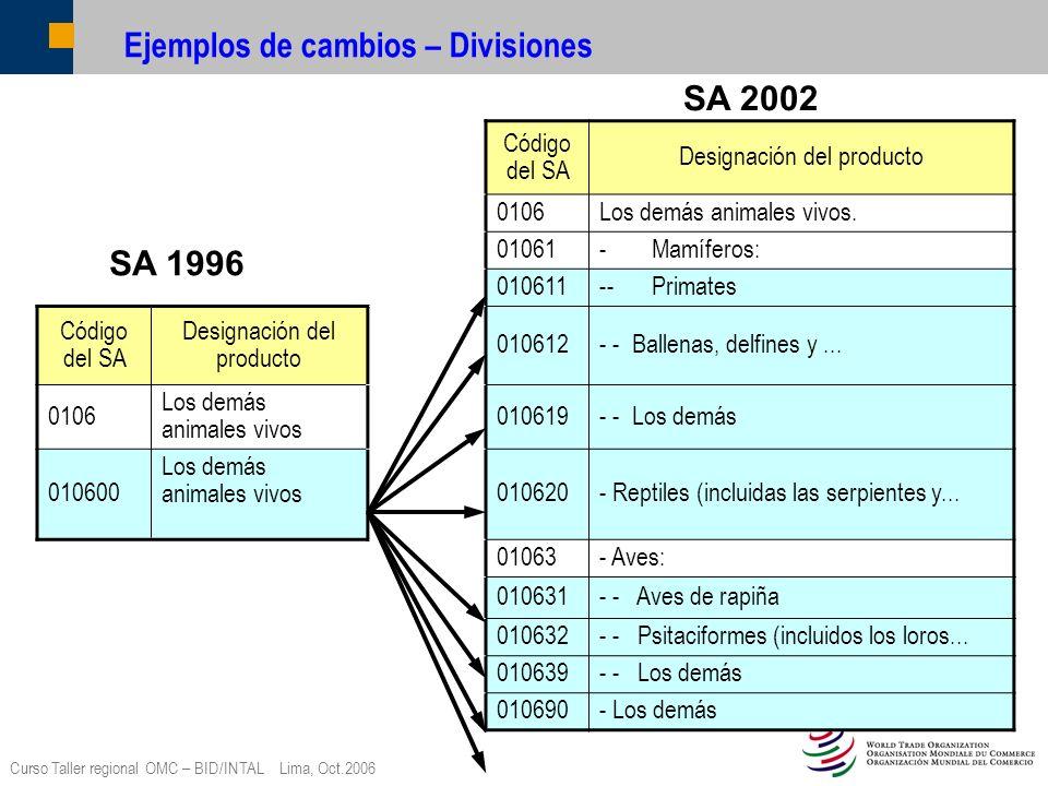 Curso Taller regional OMC – BID/INTAL Lima, Oct.2006 Ejemplos de cambios – Divisiones Código del SA Designación del producto 0106Los demás animales vi