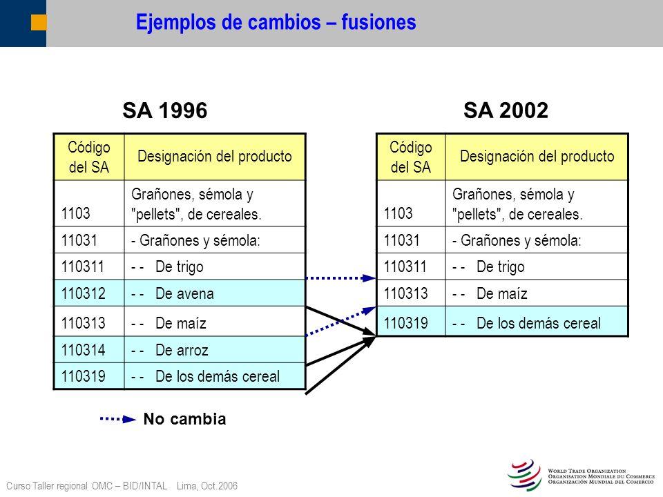 Curso Taller regional OMC – BID/INTAL Lima, Oct.2006 Situación actual hasta principios de septiembre de 2006 Proyectos de fichero en SA02 examinados durante las 3 primeras reuniones consagradas al examen multilateral : 51 países Miembros Proyectos de fichero en SA02 distribuidos para su examen multilateral : 11 países Miembros Proyectos de fichero en SA02 que han sido completados y enviados a los países Miembros para su revisión (excluyendo los ficheros distribuidos para su examen multilateral): 14 países Miembros Proyectos de fichero en SA02 que quedan aún por preparar: 44 países Miembros* Para tres países Miembros no es necesario transponer sus listas porque ya están en nomenclatura conforme al SA02