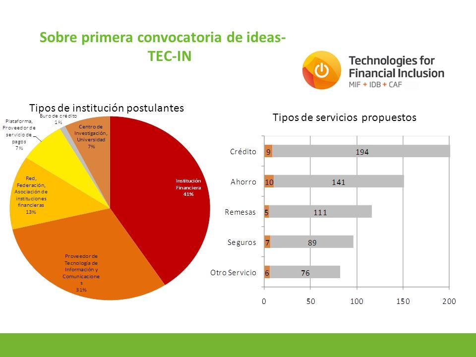 14 Sobre primera convocatoria de ideas- TEC-IN Tipos de institución postulantes Tipos de servicios propuestos
