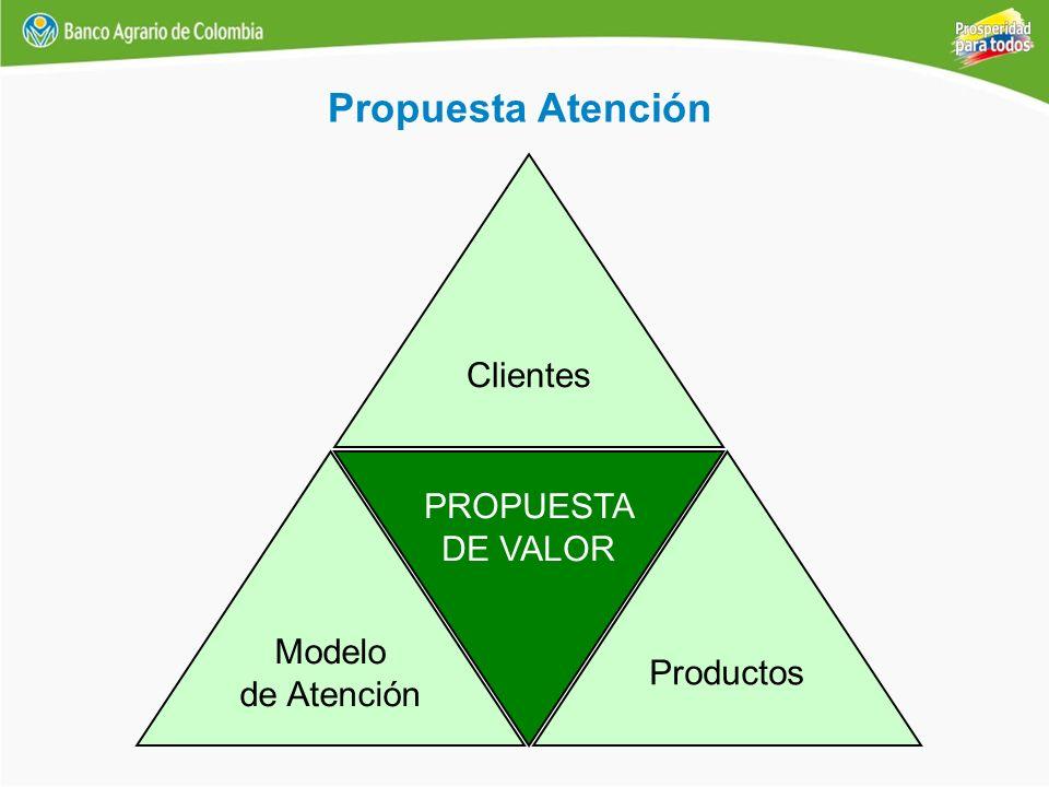 Propuesta Atención Productos Modelo de Atención Clientes PROPUESTA DE VALOR