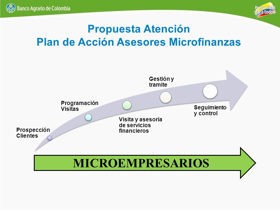 Prospección Clientes Programación Visitas Visita y asesoría de servicios financieros Gestión y tramite Seguimiento y control MICROEMPRESARIOS Propuest