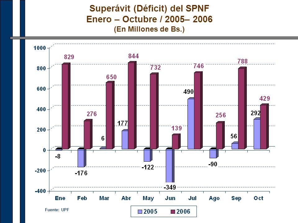 Superávit (Déficit) del SPNF Enero – Octubre / 2005– 2006 (En Millones de Bs.) Fuente: UPF