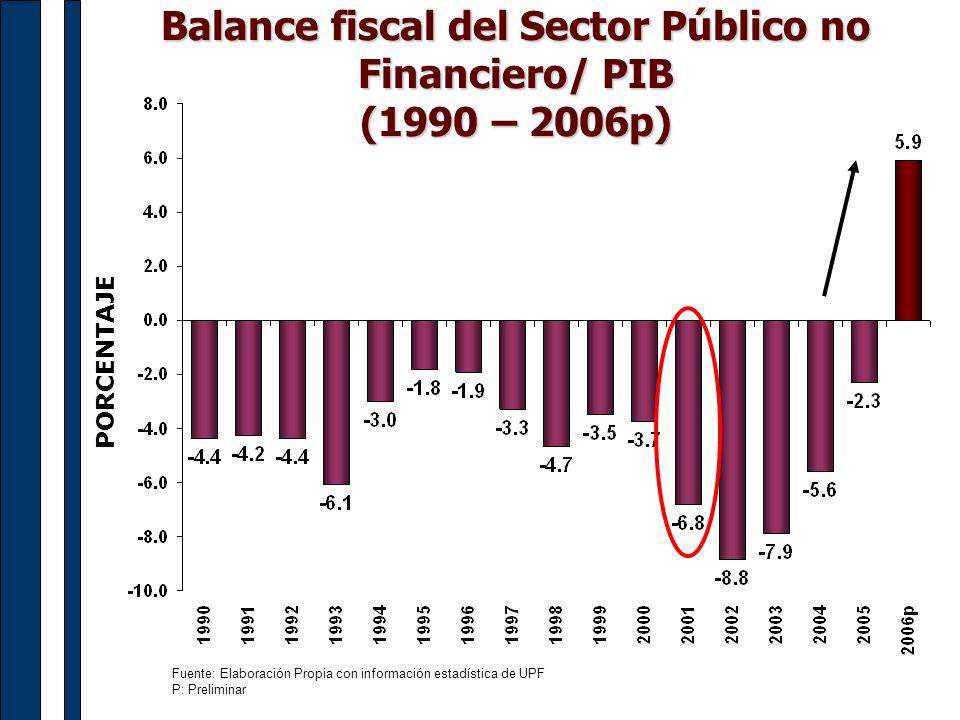 Fuente: Elaboración Propia con información estadística de UPF P: Preliminar Balance fiscal del Sector Público no Financiero/ PIB (1990 – 2006p) PORCEN