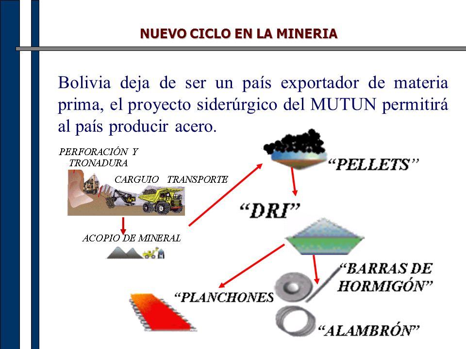 NUEVO CICLO EN LA MINERIA Bolivia deja de ser un país exportador de materia prima, el proyecto siderúrgico del MUTUN permitirá al país producir acero.