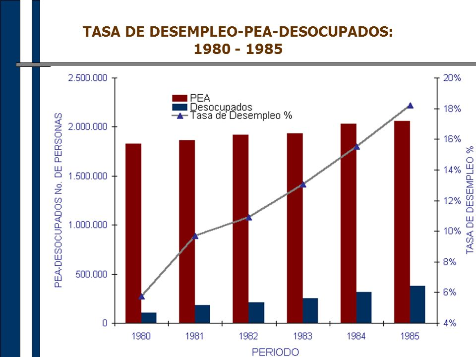 TASA DE DESEMPLEO-PEA-DESOCUPADOS: 1980 - 1985