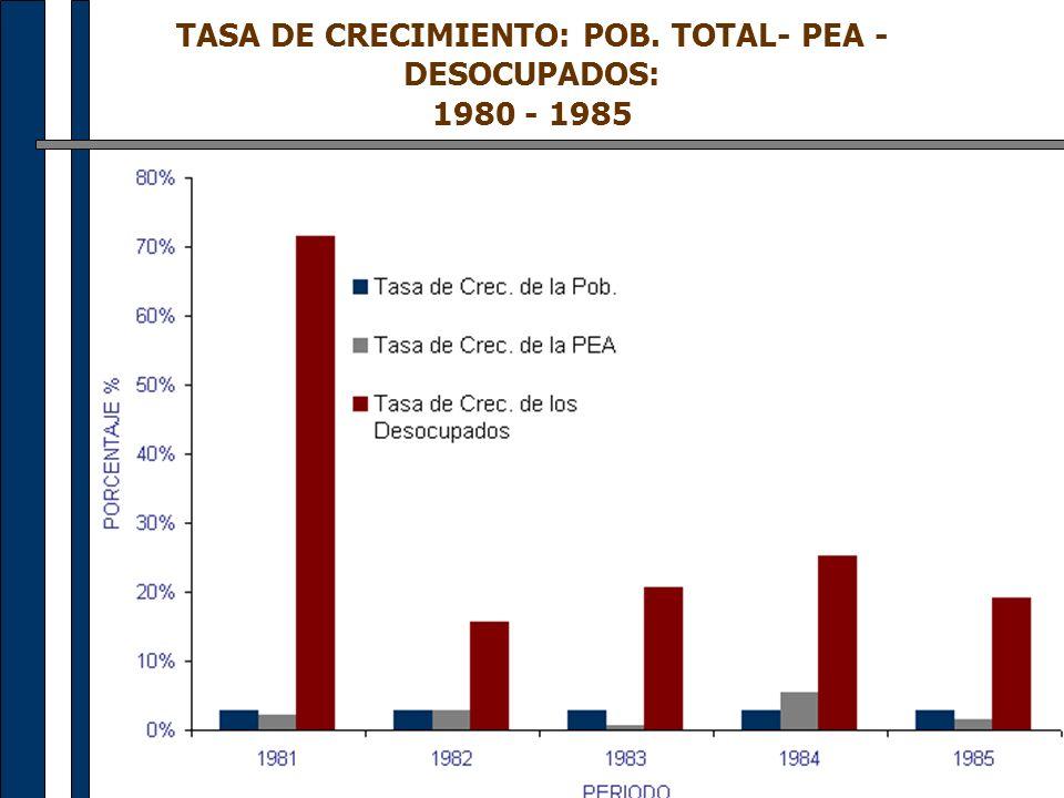 TASA DE CRECIMIENTO: POB. TOTAL- PEA - DESOCUPADOS: 1980 - 1985