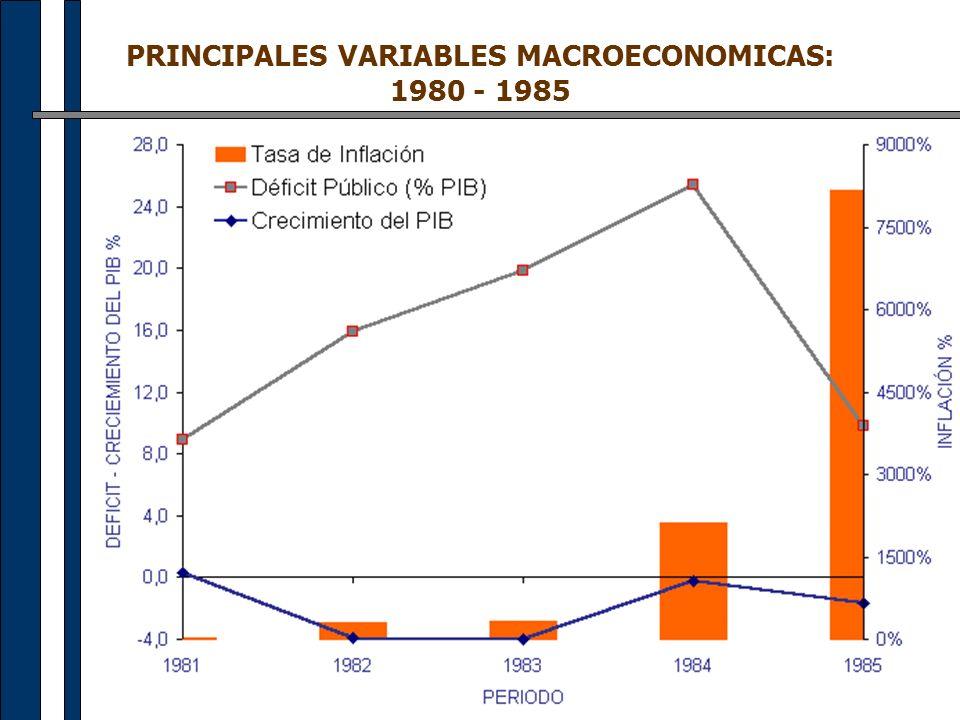 PRINCIPALES VARIABLES MACROECONOMICAS: 1980 - 1985