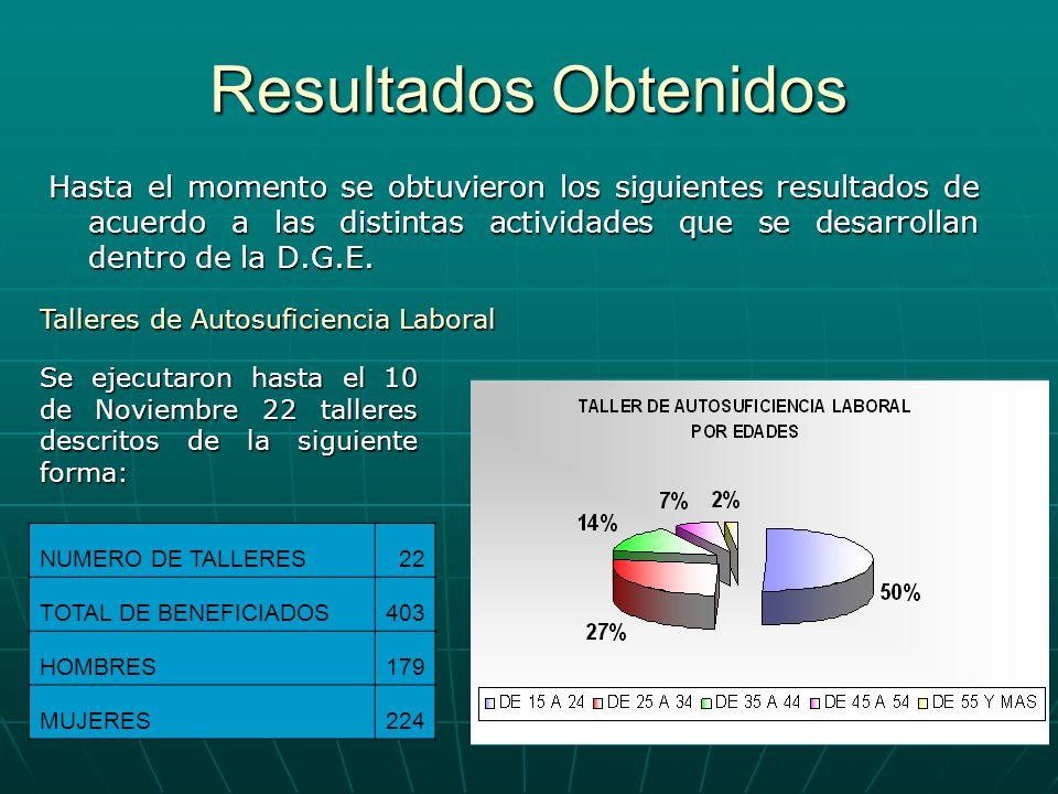 Resultados Obtenidos Hasta el momento se obtuvieron los siguientes resultados de acuerdo a las distintas actividades que se desarrollan dentro de la D