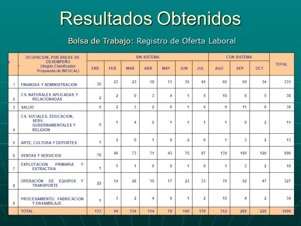 Resultados Obtenidos Bolsa de Trabajo: Registro de Oferta Laboral NºNº OCUPACION, POR ÁREAS DE DESEMPEÑO (Según Clasificador Propuesta de INFOCAL) SIN