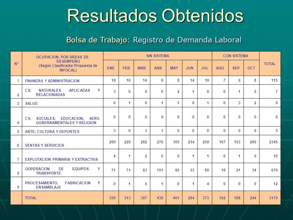 Resultados Obtenidos Bolsa de Trabajo: Registro de Demanda Laboral Nº OCUPACION, POR ÁREAS DE DESEMPEÑO (Según Clasificador Propuesta de INFOCAL) SIN