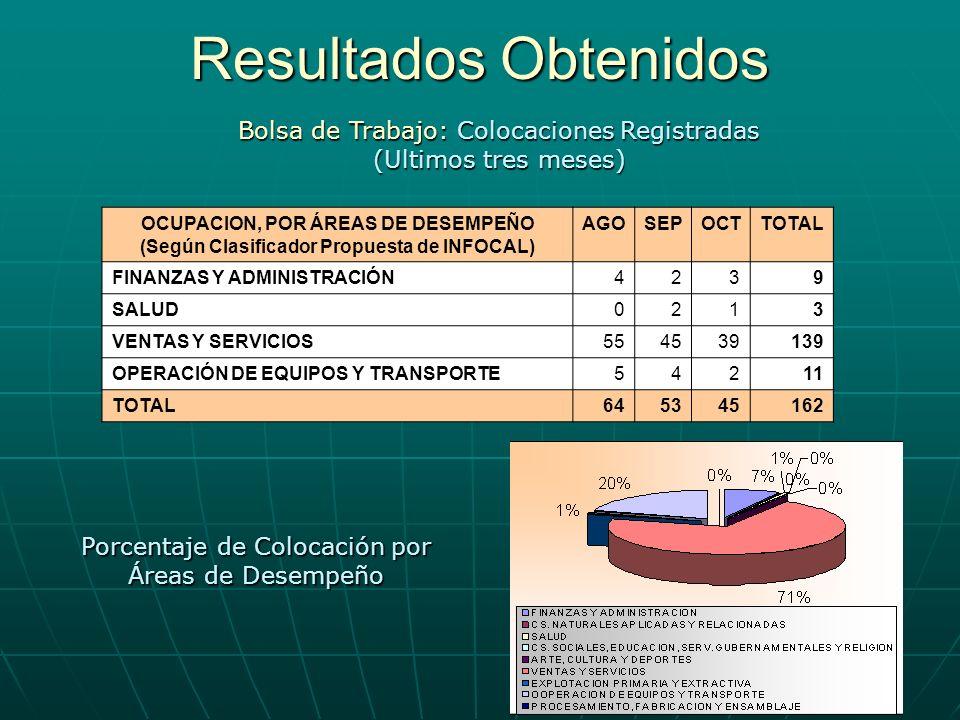 Resultados Obtenidos Bolsa de Trabajo: Colocaciones Registradas (Ultimos tres meses) OCUPACION, POR ÁREAS DE DESEMPEÑO (Según Clasificador Propuesta d