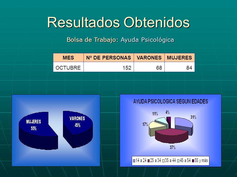 Resultados Obtenidos Bolsa de Trabajo: Ayuda Psicológica MESNº DE PERSONASVARONESMUJERES OCTUBRE1526884
