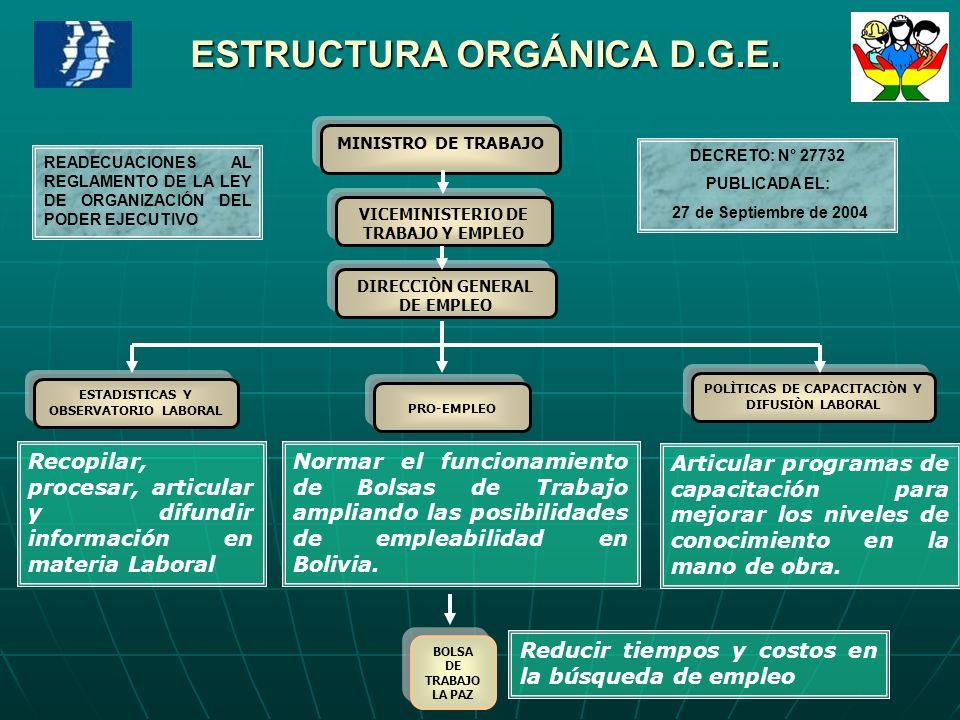ESTRUCTURA ORGÁNICA D.G.E. VICEMINISTERIO DE TRABAJO Y EMPLEO MINISTRO DE TRABAJO ESTADISTICAS Y OBSERVATORIO LABORAL POLÌTICAS DE CAPACITACIÒN Y DIFU