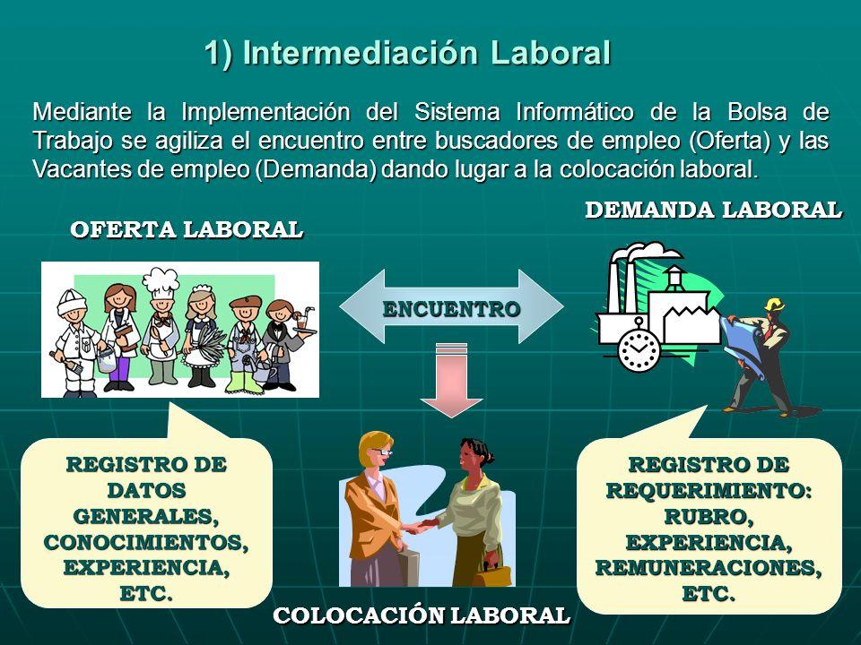 1) Intermediación Laboral DEMANDA LABORAL OFERTA LABORAL COLOCACIÓN LABORAL REGISTRO DE DATOS GENERALES, CONOCIMIENTOS, EXPERIENCIA, ETC. REGISTRO DE