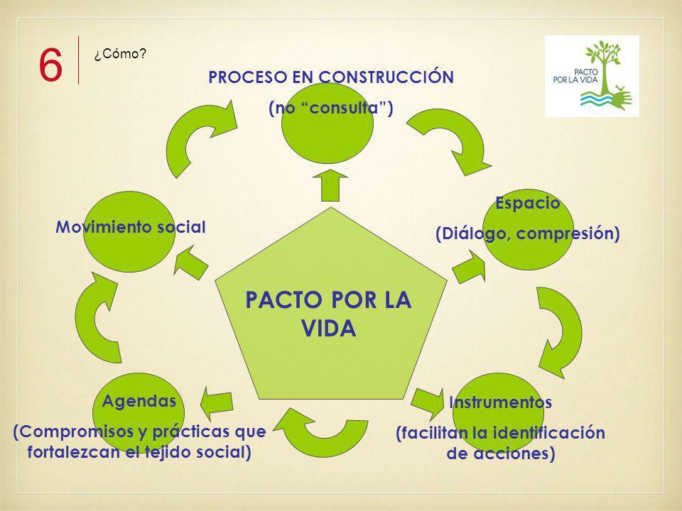 PROCESO EN CONSTRUCCIÓN (no consulta) Espacio (Diálogo, compresión) Instrumentos (facilitan la identificación de acciones) Agendas (Compromisos y prácticas que fortalezcan el tejido social) Movimiento social PACTO POR LA VIDA ¿Cómo.