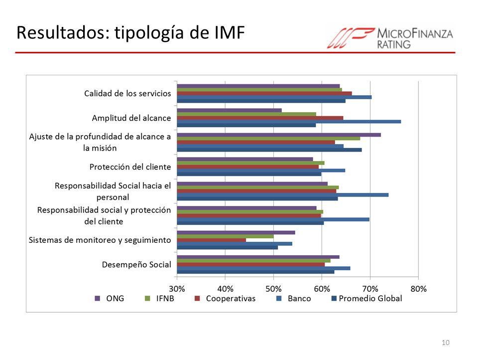 Resultados: tipología de IMF 10