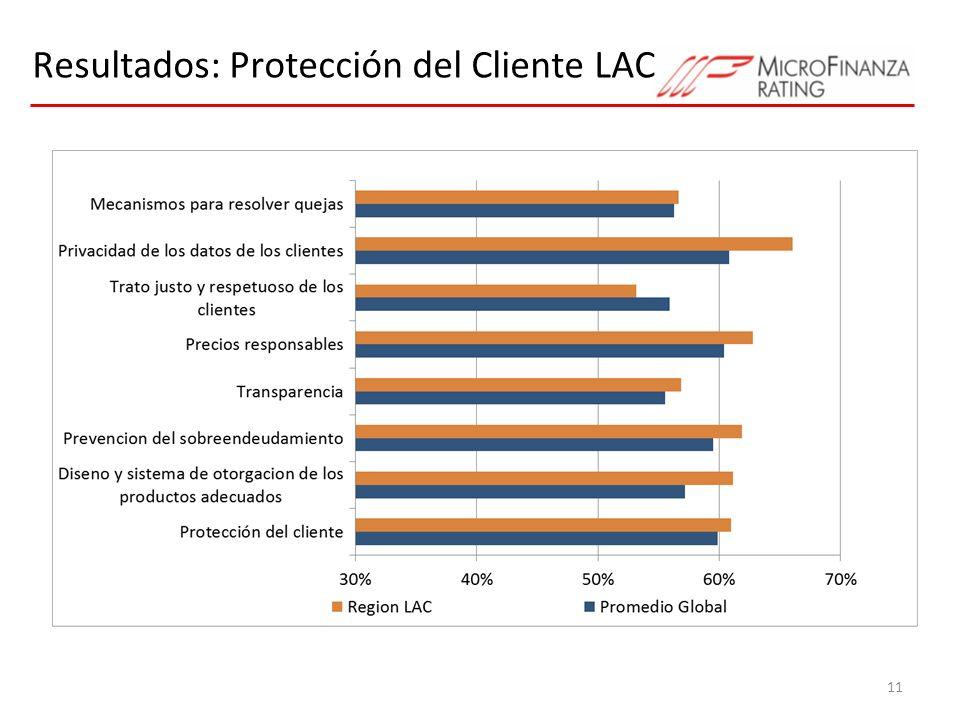 Resultados: Protección del Cliente LAC 11