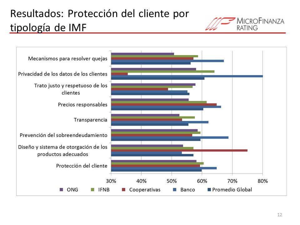 Resultados: Protección del cliente por tipología de IMF 12