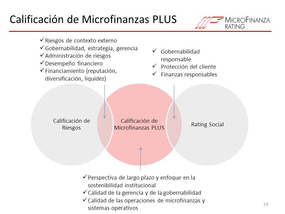 Calificación de Microfinanzas PLUS 14 Calificación de Microfinanzas PLUS Rating Social Calificación de Riesgos Riesgos de contexto externo Gobernabili