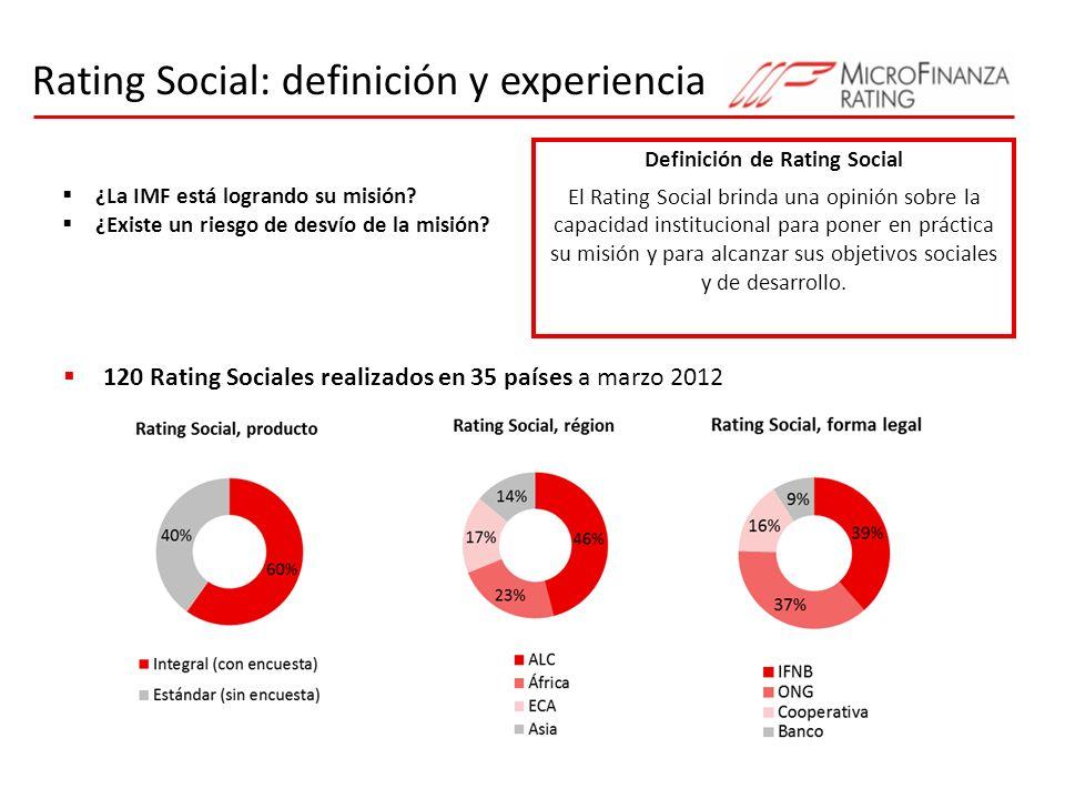 Marco lógico común 5 Gestion de desempeño social Misión y ObjetivosSistemas Resultados Responsabilidad social hacia el personal, clientes, comunidad y medioambiente Servicios Alcance CAMBIOS IMPACTO Rating SocialEstudio de Impacto Rating Social Analiza los objetivos, sistemas y resultados de la IMF, antes del impacto que eso pueda haber tenido en los clientes Evaluación de Impacto Mide el cambio en las condiciones de vida de la población atribuible a las acciones de la IMF Intenciones Procesos