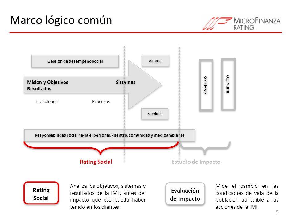 Marco lógico común 5 Gestion de desempeño social Misión y ObjetivosSistemas Resultados Responsabilidad social hacia el personal, clientes, comunidad y