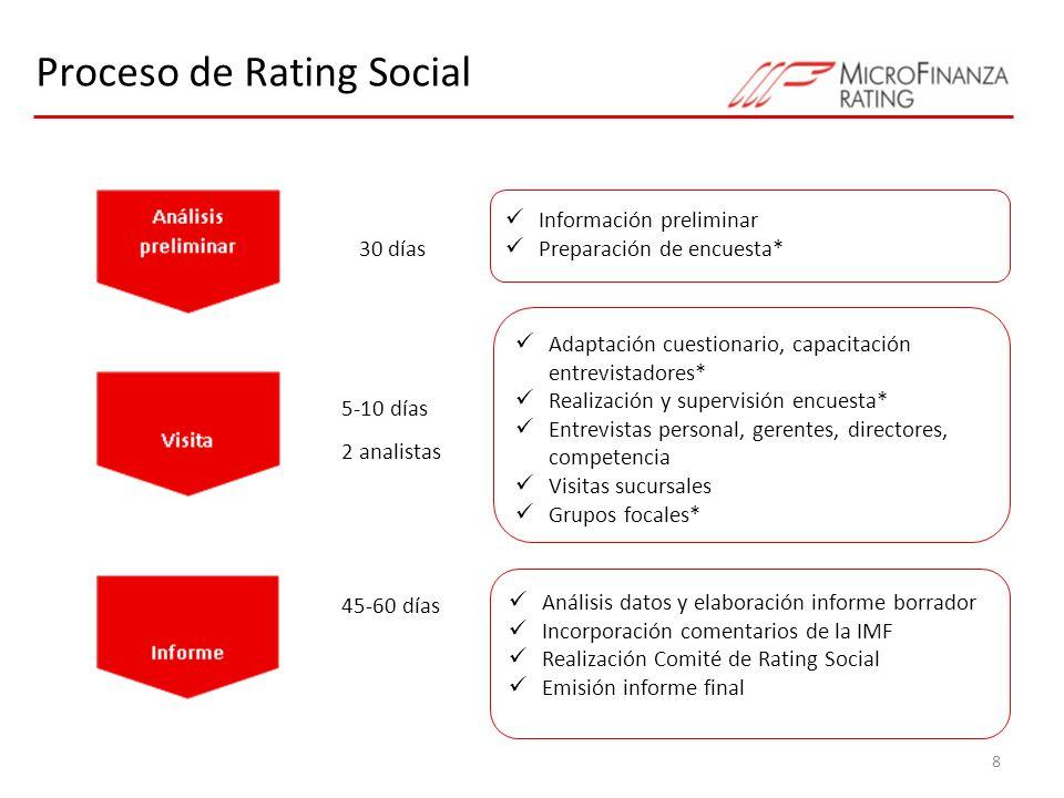 Proceso de Rating Social 8 30 días 5-10 días 2 analistas 45-60 días Información preliminar Preparación de encuesta* Adaptación cuestionario, capacitac