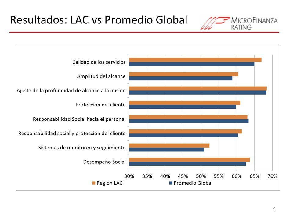 Resultados: LAC vs Promedio Global 9
