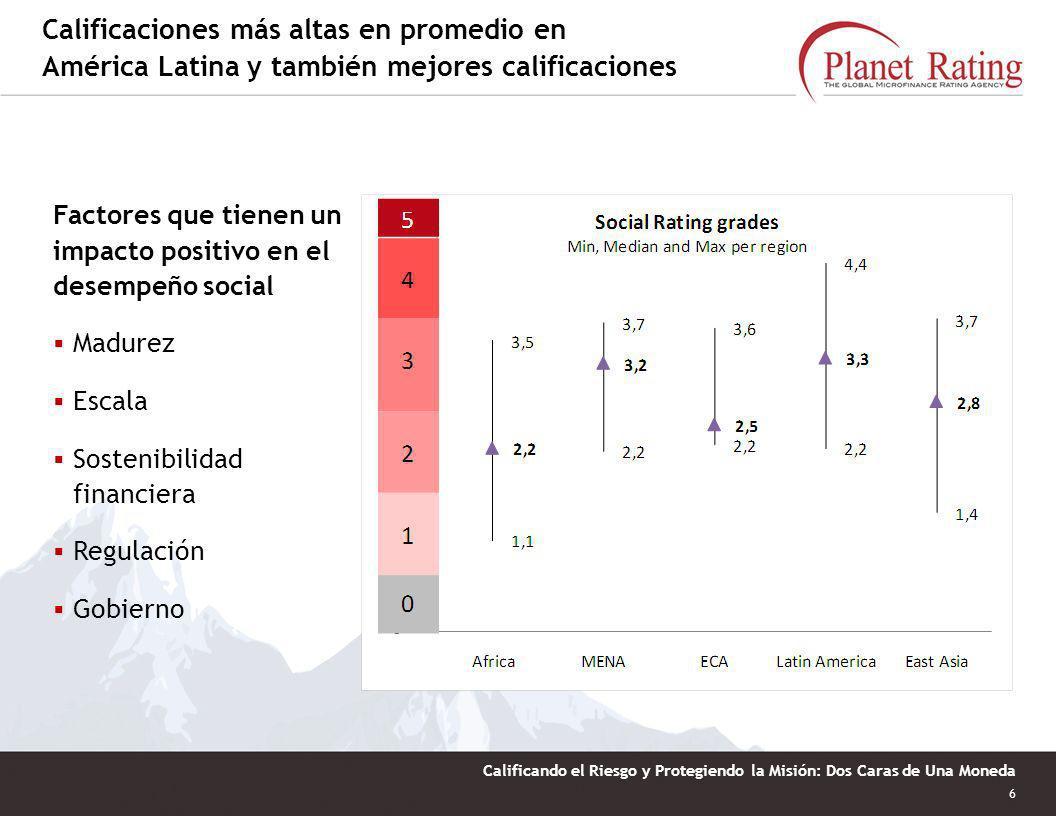 6 Calificando el Riesgo y Protegiendo la Misión: Dos Caras de Una Moneda Calificaciones más altas en promedio en América Latina y también mejores calificaciones Factores que tienen un impacto positivo en el desempeño social Madurez Escala Sostenibilidad financiera Regulación Gobierno