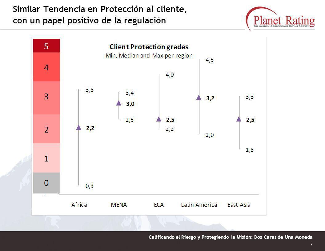 6 Calificando el Riesgo y Protegiendo la Misión: Dos Caras de Una Moneda Calificaciones más altas en promedio en América Latina y también mejores cali