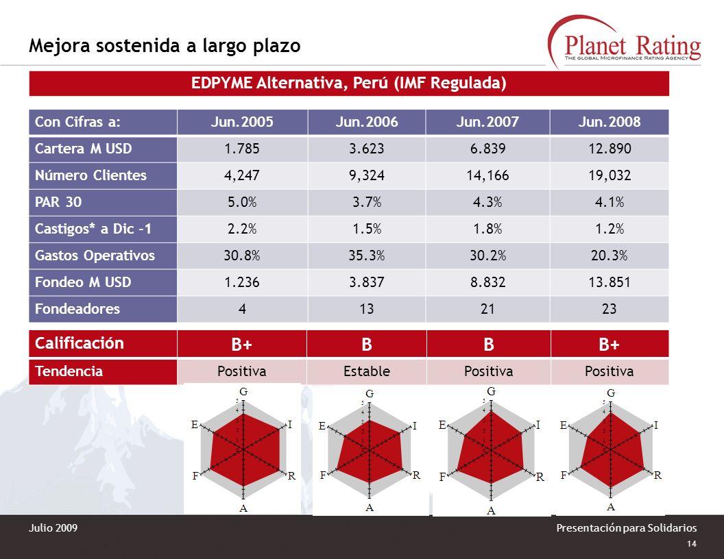 13 Presentación para Solidarios Mejora sostenida a largo plazo Microfinanzas Prisma, ONG, Perú (IMF No Regulada) Con Cifras a:Dic.2004Oct.2006Dic.2007
