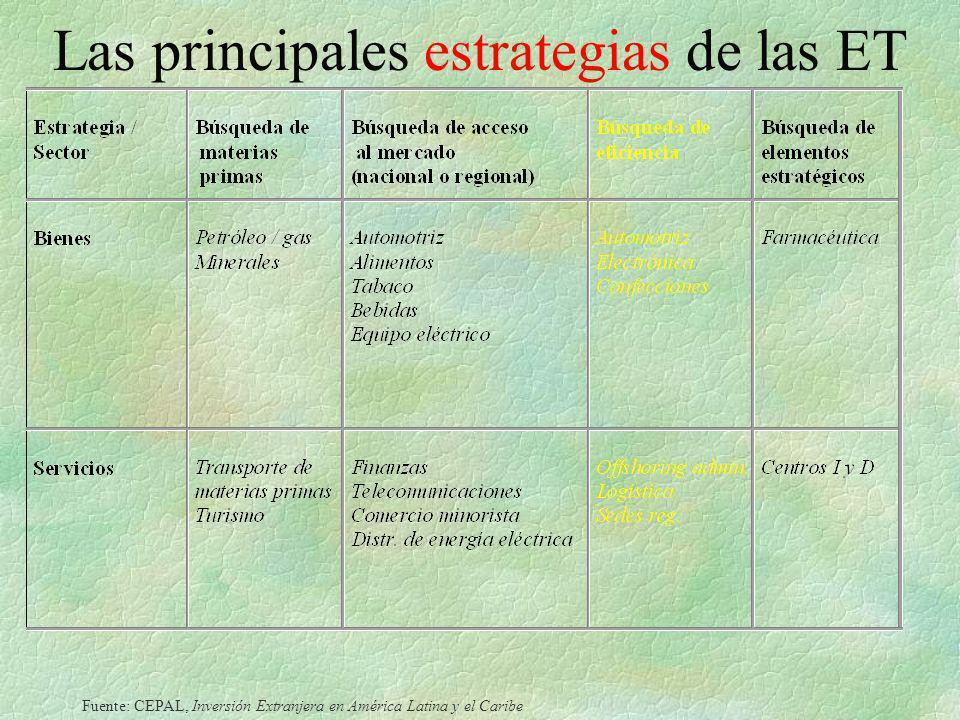 Las principales estrategias de las ET Fuente: CEPAL, Inversión Extranjera en América Latina y el Caribe