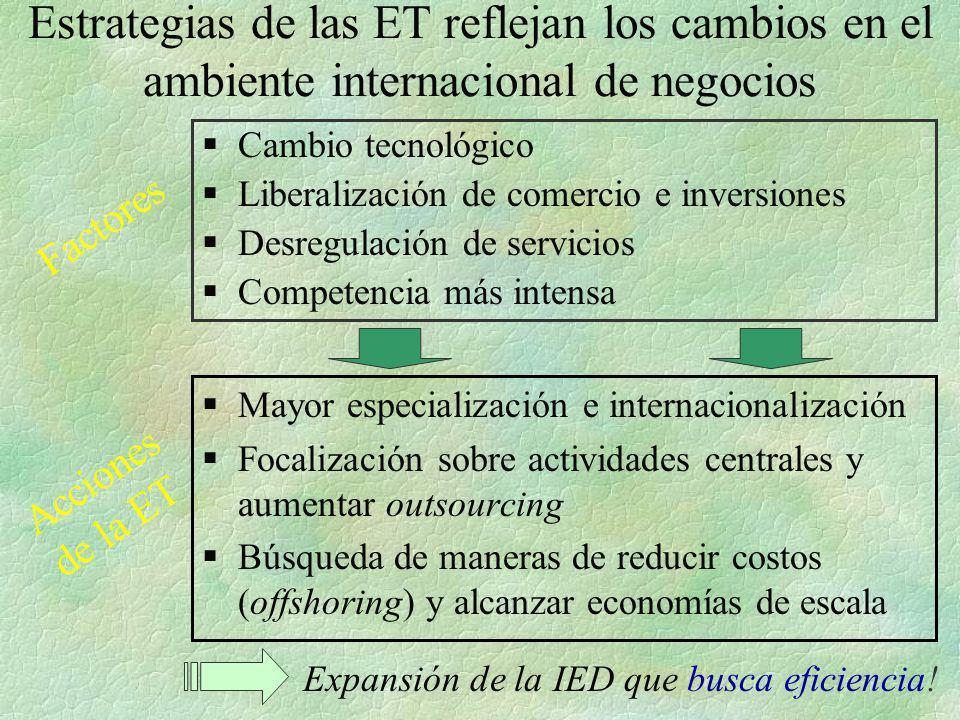 Estrategias de las ET reflejan los cambios en el ambiente internacional de negocios §Cambio tecnológico §Liberalización de comercio e inversiones §Des