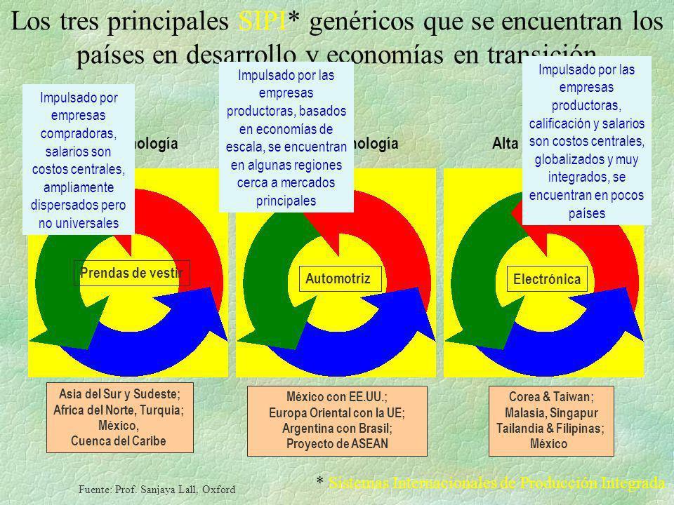 Los tres principales SIPI* genéricos que se encuentran los países en desarrollo y economías en transición Prendas de vestir Automotriz Electrónica Asi