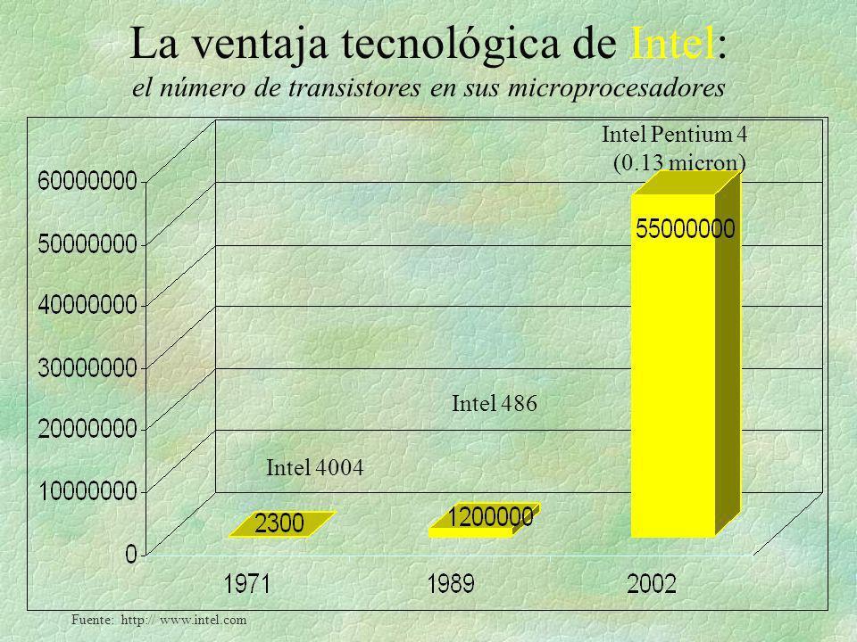 La ventaja tecnológica de Intel: el número de transistores en sus microprocesadores Intel 4004 Intel 486 Intel Pentium 4 (0.13 micron) Fuente: http://