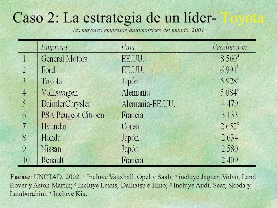Caso 2: La estrategia de un líder- Toyota las mayores empresas automotrices del mundo, 2001 Fuente: UNCTAD, 2002. a Incluye Vauxhall, Opel y Saab; b i