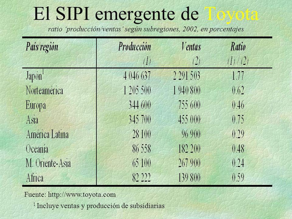 El SIPI emergente de Toyota ratio producción/ventas según subregiones, 2002, en porcentajes Fuente: http://www.toyota.com 1 Incluye ventas y producció