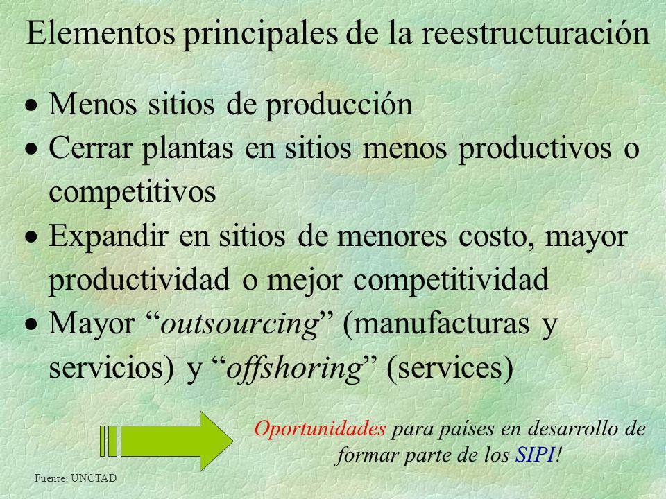 Elementos principales de la reestructuración Menos sitios de producción Cerrar plantas en sitios menos productivos o competitivos Expandir en sitios d